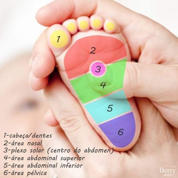Acalmando o bebê massagem