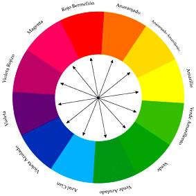 circulo cromatico4